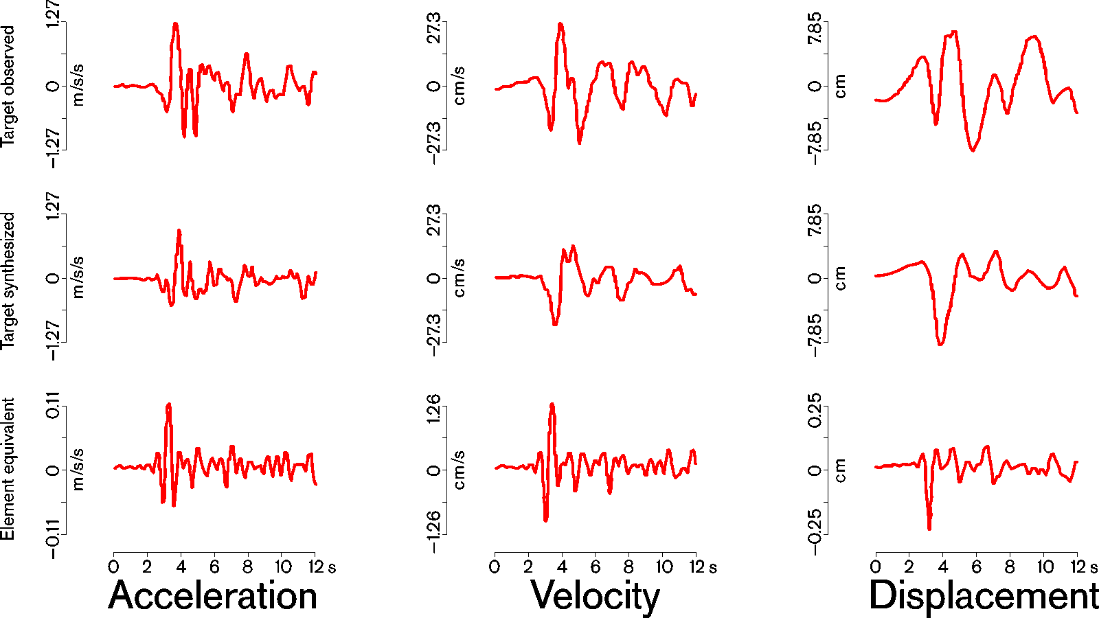 Image: Typical values for acceleration, velocity and displacement of strong EQs
