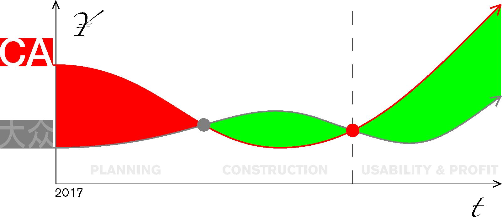 Image: 1. Planning, 2. Construction, 3. Usability & Profit